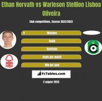 Ethan Horvath vs Warleson Stellion Lisboa Oliveira h2h player stats