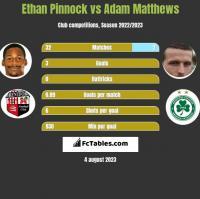Ethan Pinnock vs Adam Matthews h2h player stats