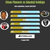Ethan Pinnock vs Adedeji Oshilaja h2h player stats