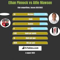 Ethan Pinnock vs Alfie Mawson h2h player stats