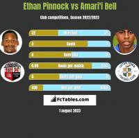Ethan Pinnock vs Amari'i Bell h2h player stats