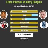 Ethan Pinnock vs Barry Douglas h2h player stats