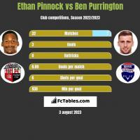 Ethan Pinnock vs Ben Purrington h2h player stats