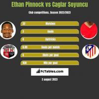 Ethan Pinnock vs Caglar Soyuncu h2h player stats