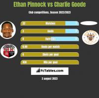 Ethan Pinnock vs Charlie Goode h2h player stats