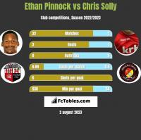 Ethan Pinnock vs Chris Solly h2h player stats
