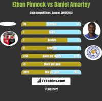 Ethan Pinnock vs Daniel Amartey h2h player stats