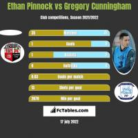 Ethan Pinnock vs Gregory Cunningham h2h player stats