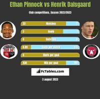 Ethan Pinnock vs Henrik Dalsgaard h2h player stats