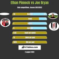 Ethan Pinnock vs Joe Bryan h2h player stats