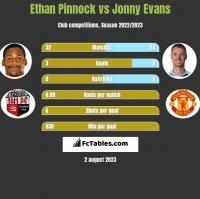 Ethan Pinnock vs Jonny Evans h2h player stats