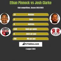 Ethan Pinnock vs Josh Clarke h2h player stats