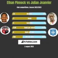Ethan Pinnock vs Julian Jeanvier h2h player stats