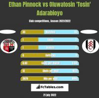 Ethan Pinnock vs Oluwatosin 'Tosin' Adarabioyo h2h player stats
