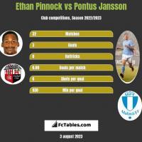 Ethan Pinnock vs Pontus Jansson h2h player stats