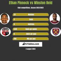 Ethan Pinnock vs Winston Reid h2h player stats