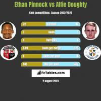 Ethan Pinnock vs Alfie Doughty h2h player stats