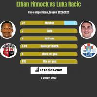 Ethan Pinnock vs Luka Racic h2h player stats