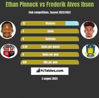 Ethan Pinnock vs Frederik Alves Ibsen h2h player stats