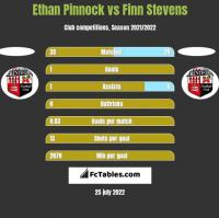 Ethan Pinnock vs Finn Stevens h2h player stats