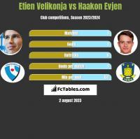 Etien Velikonja vs Haakon Evjen h2h player stats