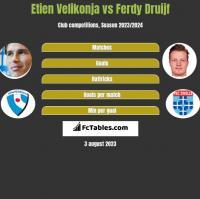 Etien Velikonja vs Ferdy Druijf h2h player stats