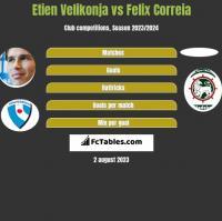 Etien Velikonja vs Felix Correia h2h player stats