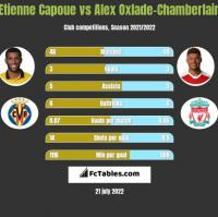 Etienne Capoue vs Alex Oxlade-Chamberlain h2h player stats
