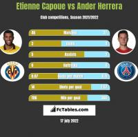 Etienne Capoue vs Ander Herrera h2h player stats