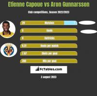 Etienne Capoue vs Aron Gunnarsson h2h player stats