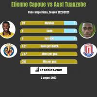 Etienne Capoue vs Axel Tuanzebe h2h player stats