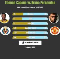 Etienne Capoue vs Bruno Fernandes h2h player stats