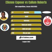 Etienne Capoue vs Callum Roberts h2h player stats