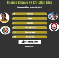 Etienne Capoue vs Christian Atsu h2h player stats