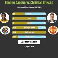 Etienne Capoue vs Christian Eriksen h2h player stats