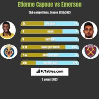 Etienne Capoue vs Emerson h2h player stats