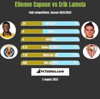 Etienne Capoue vs Erik Lamela h2h player stats