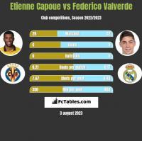 Etienne Capoue vs Federico Valverde h2h player stats