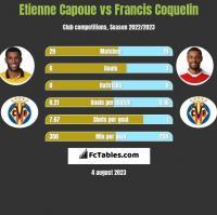 Etienne Capoue vs Francis Coquelin h2h player stats