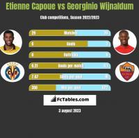 Etienne Capoue vs Georginio Wijnaldum h2h player stats