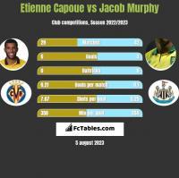 Etienne Capoue vs Jacob Murphy h2h player stats