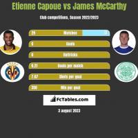 Etienne Capoue vs James McCarthy h2h player stats