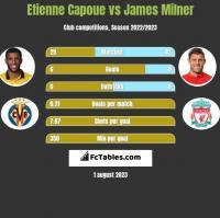 Etienne Capoue vs James Milner h2h player stats