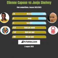 Etienne Capoue vs Jonjo Shelvey h2h player stats