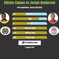 Etienne Capoue vs Jordan Henderson h2h player stats