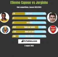 Etienne Capoue vs Jorginho h2h player stats