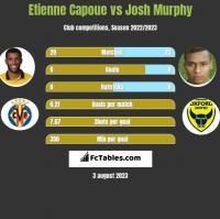Etienne Capoue vs Josh Murphy h2h player stats