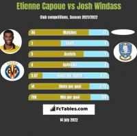 Etienne Capoue vs Josh Windass h2h player stats