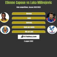Etienne Capoue vs Luka Milivojevic h2h player stats