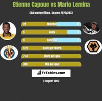 Etienne Capoue vs Mario Lemina h2h player stats